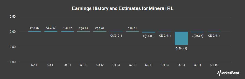 Earnings by Quarter for Minera IRL (TSE:IRL)