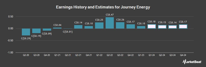 Earnings by Quarter for Journey Energy (TSE:JOY)