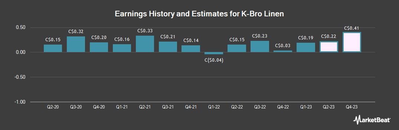 Earnings by Quarter for K Bro Linen (TSE:KBL)
