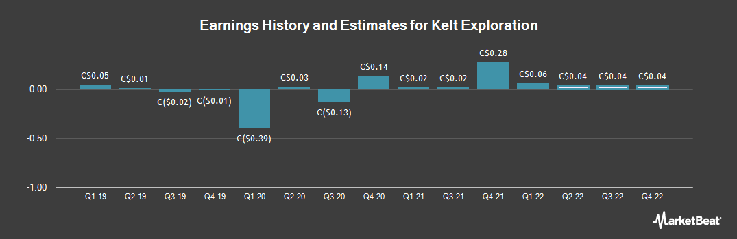 Earnings by Quarter for Kelt Exploration Ltd (TSE:KEL)