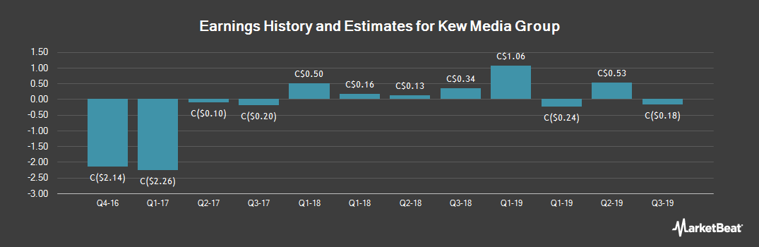 Earnings by Quarter for Kew Media Group (TSE:KEW)