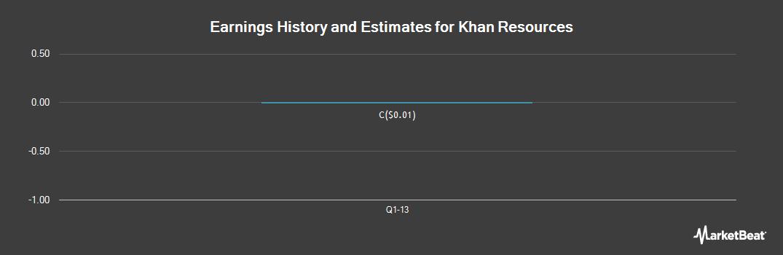 Earnings by Quarter for Khan Resources (TSE:KRI)