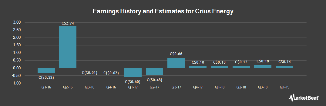 Earnings by Quarter for Crius Energy (TSE:KWH)