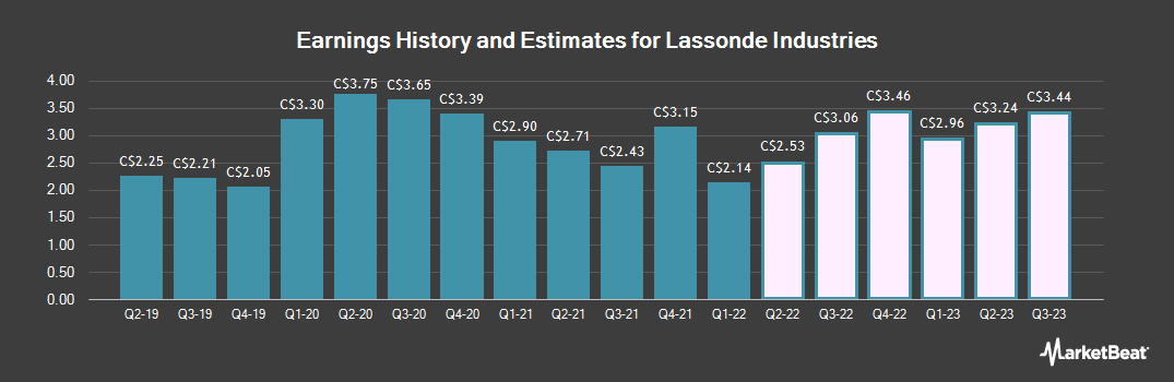 Earnings by Quarter for Lassonde Industries (TSE:LAS)