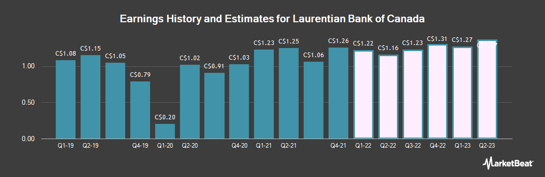 Earnings by Quarter for Laurentian Bank of Canada (TSE:LB)
