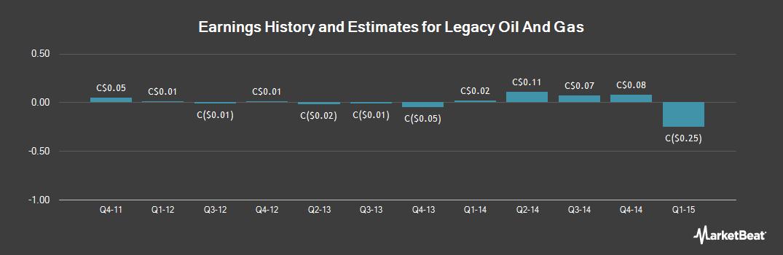 Earnings by Quarter for Legacy Oil + Gas (TSE:LEG)