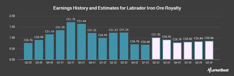 Earnings by Quarter for Labrador Iron Ore Royalty (TSE:LIF)