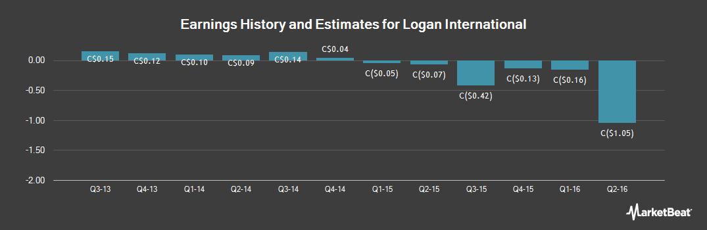 Earnings by Quarter for Logan International (TSE:LII)