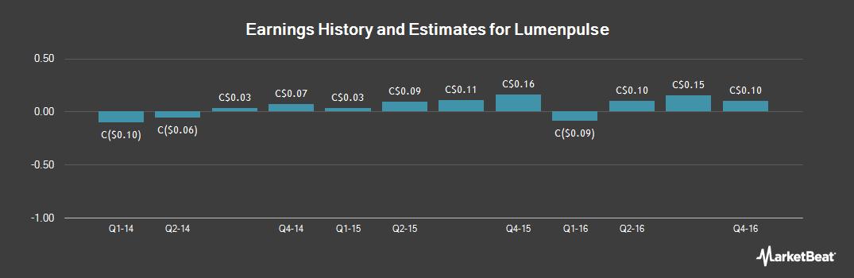 Earnings by Quarter for Lumenpulse (TSE:LMP)