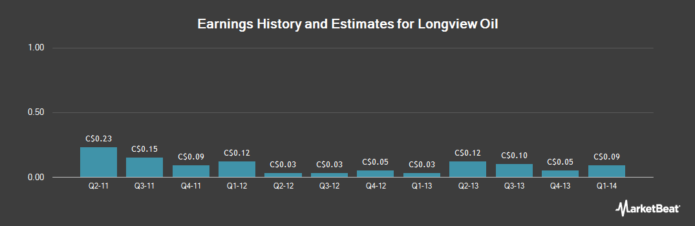 Earnings by Quarter for Longview Oil (TSE:LNV)