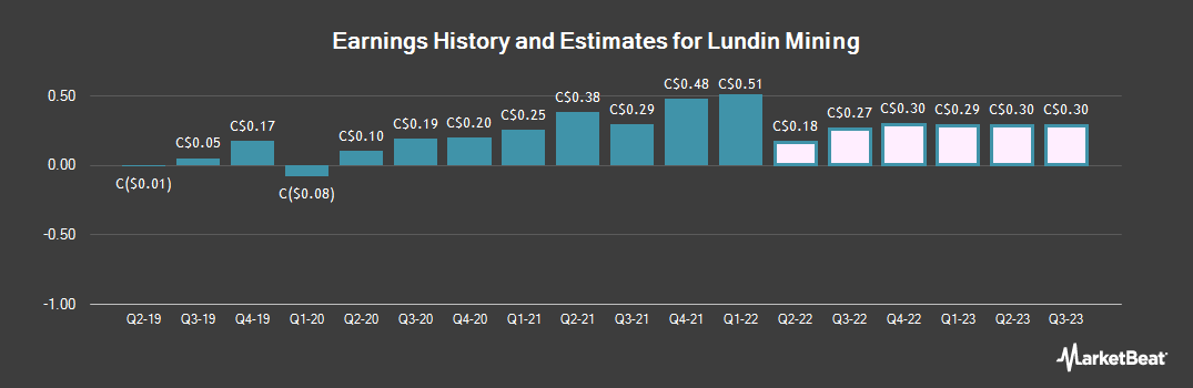 Earnings by Quarter for Lundin Mining (TSE:LUN)