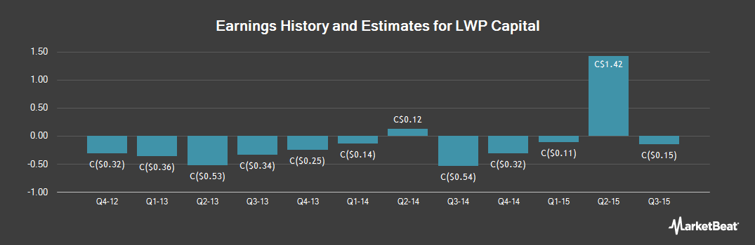 Earnings by Quarter for LWP Capital (TSE:LWP)