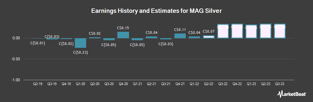 Earnings by Quarter for MAG Silver (TSE:MAG)