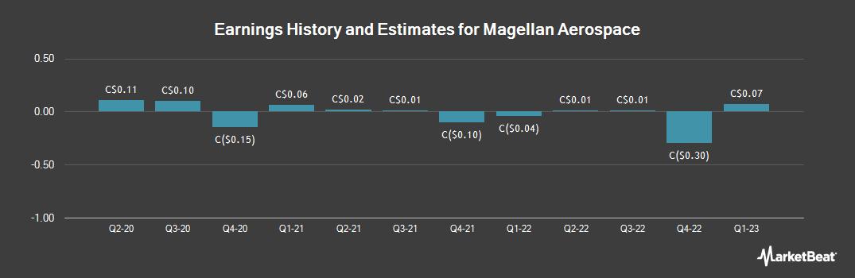 Earnings by Quarter for Magellan Aerospace (TSE:MAL)
