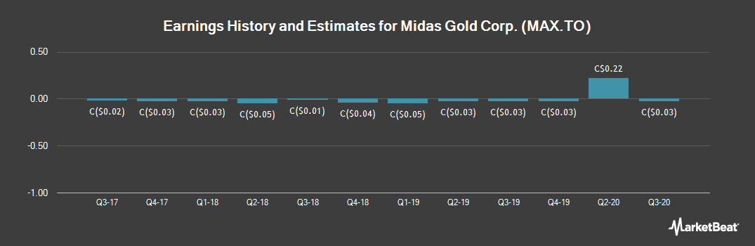 Earnings by Quarter for Midas Gold Corp (TSE:MAX)