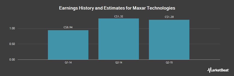Earnings by Quarter for Maxar Technologies (TSE:MAXR)