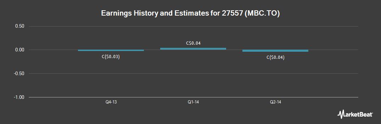 Earnings by Quarter for Itafos (TSE:MBC)