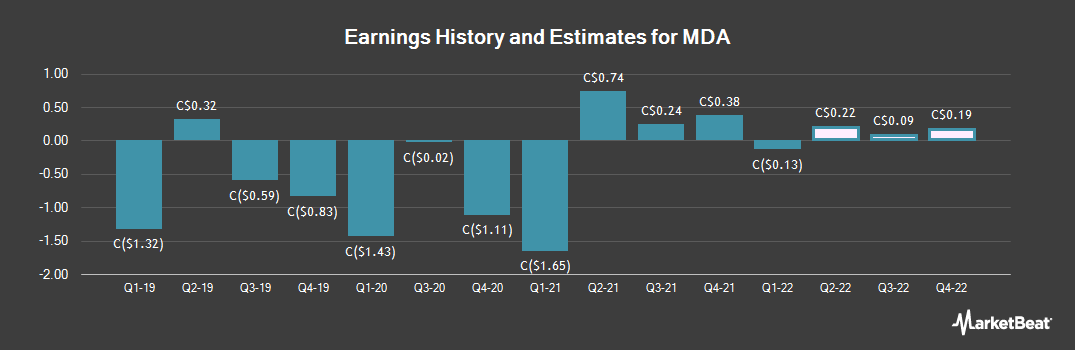 Earnings by Quarter for Macdonald Dettwiler & Associates Ltd (TSE:MDA)