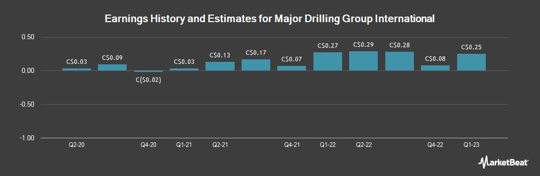 Earnings by Quarter for Major Drilling Group Int`l (TSE:MDI)