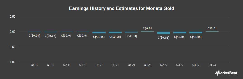 Earnings by Quarter for Moneta Porcupine Mines (TSE:ME)