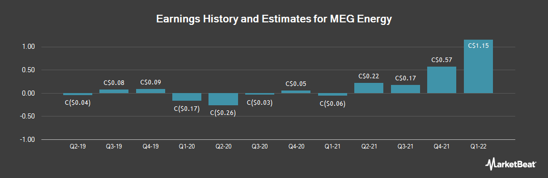 Earnings by Quarter for MEG Energy Corp (TSE:MEG)