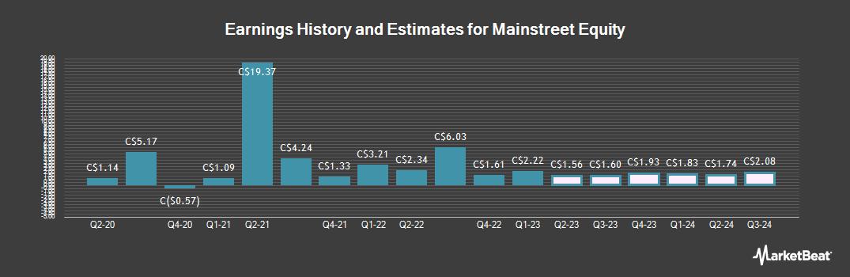 Earnings by Quarter for Mainstreet Equity (TSE:MEQ)