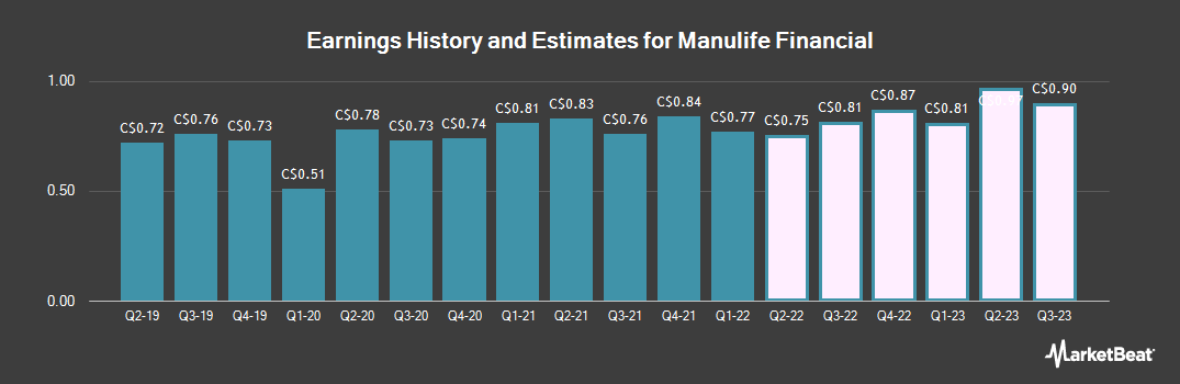 Earnings by Quarter for Manulife Financial Corp. (TSE:MFC)