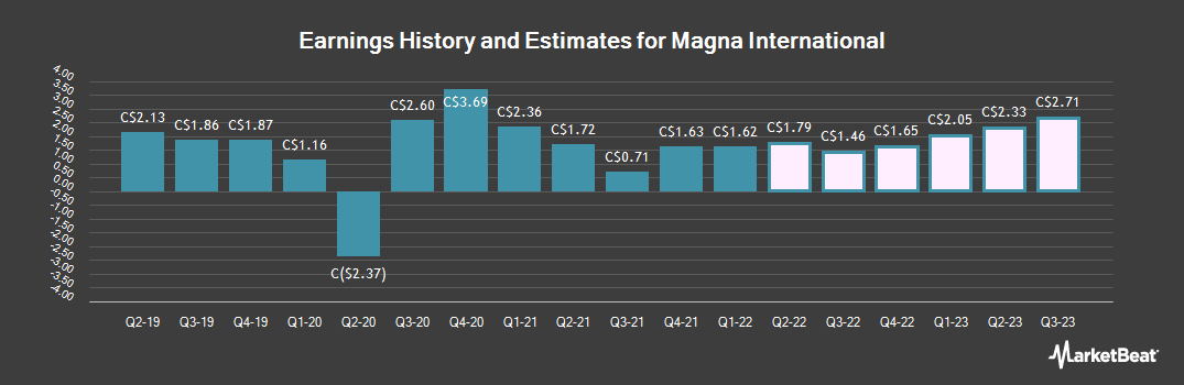 Earnings by Quarter for Magna International (TSE:MG)