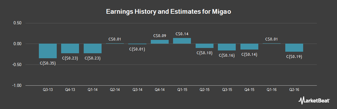 Earnings by Quarter for Migao (TSE:MGO)