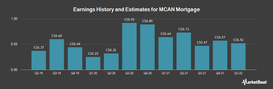 Earnings by Quarter for MCAN Mortgage (TSE:MKP)