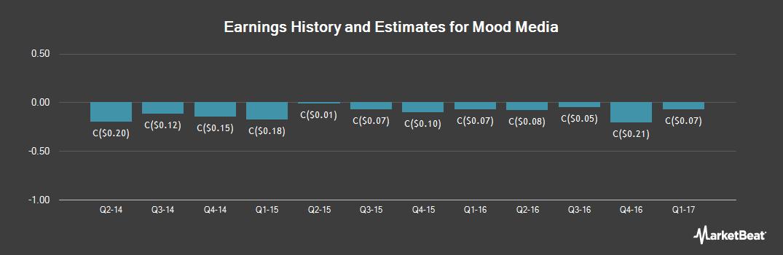 Earnings by Quarter for Mood Media Corp (TSE:MM)