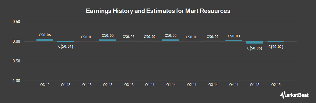 Earnings by Quarter for Mart Resources (TSE:MMT)