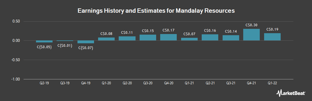 Earnings by Quarter for Mandalay Resources (TSE:MND)