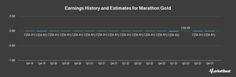 Earnings by Quarter for Marathon Gold (TSE:MOZ)
