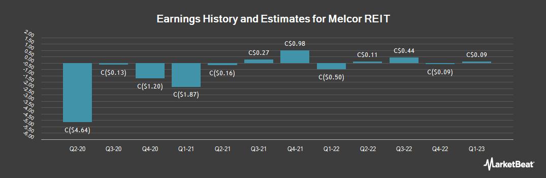 Earnings by Quarter for Melcor Real Estate Investment Trust (TSE:MR)
