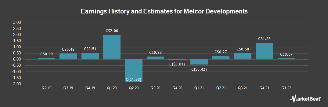 Earnings by Quarter for Melcor Developments (TSE:MRD)