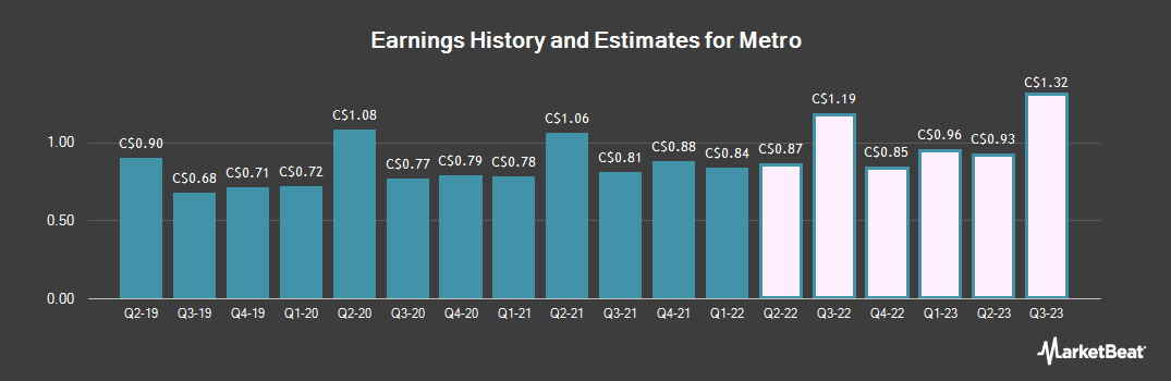 Earnings by Quarter for Metro (TSE:MRU)