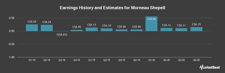 Earnings by Quarter for Morneau Shepell (TSE:MSI)