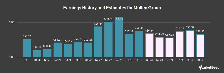 Earnings by Quarter for Mullen Group Ltd (TSE:MTL)
