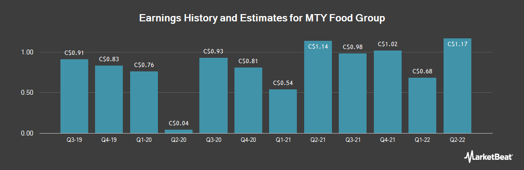 Earnings by Quarter for MTY Food Group (TSE:MTY)