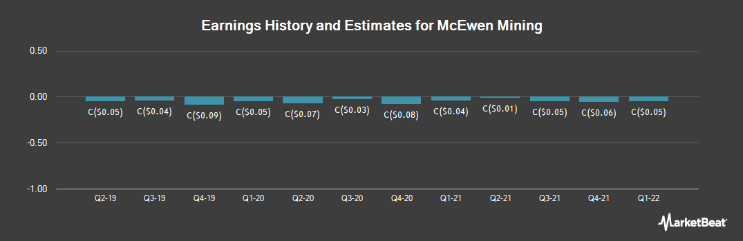 Earnings by Quarter for McEwen Mining (TSE:MUX)