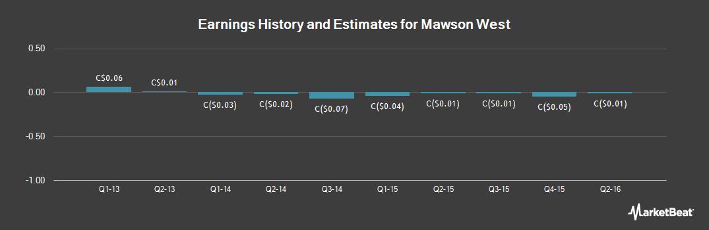 Earnings by Quarter for Mawson West (TSE:MWE)