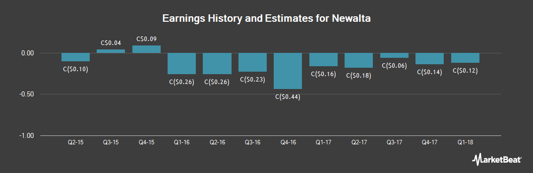 Earnings by Quarter for Newalta (TSE:NAL)