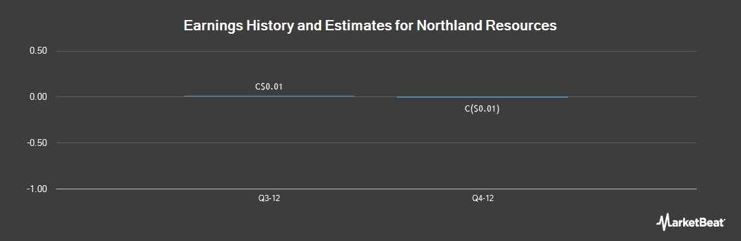 Earnings by Quarter for Northland Resources (TSE:NAU)