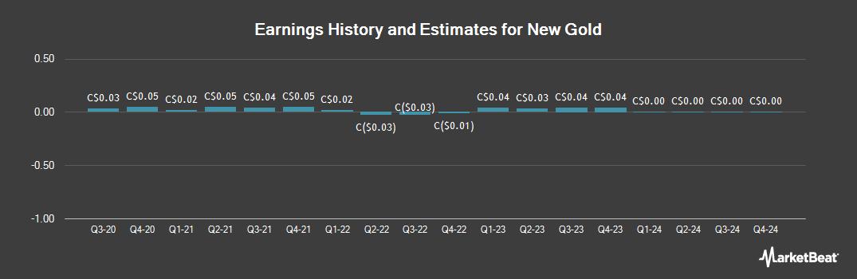 Earnings by Quarter for New Gold (TSE:NGD)