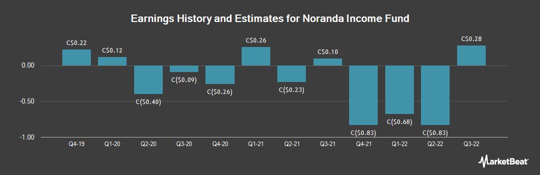 Earnings by Quarter for Noranda Income Fund (TSE:NIF)