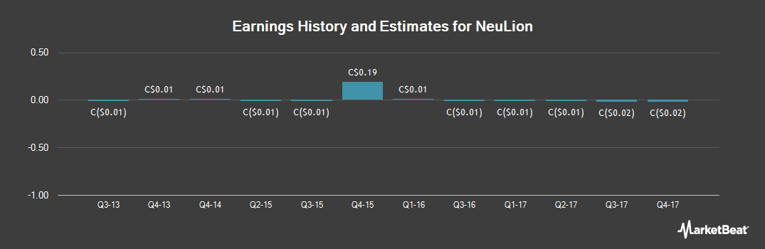 Earnings by Quarter for NeuLion (TSE:NLN)