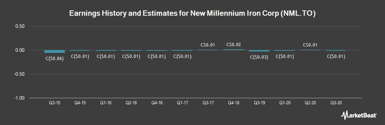 Earnings by Quarter for New Millennium Iron (TSE:NML)