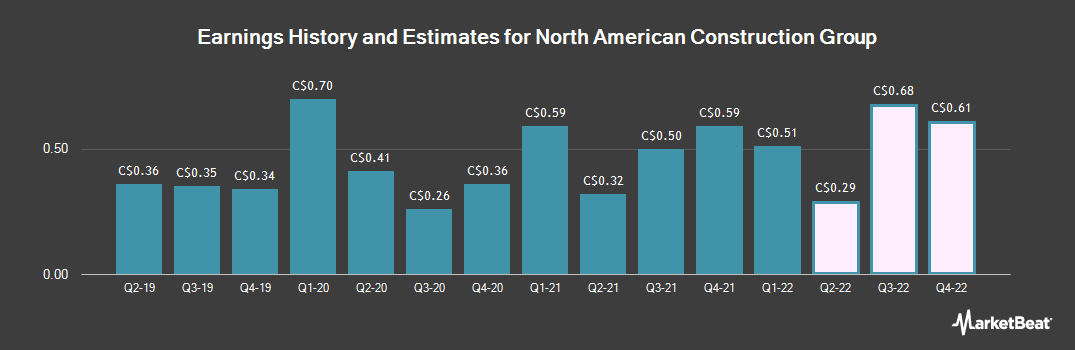 Earnings by Quarter for North American Energy Partners (TSE:NOA)