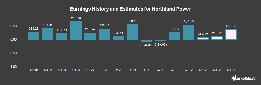 Earnings by Quarter for Northland Power (TSE:NPI)